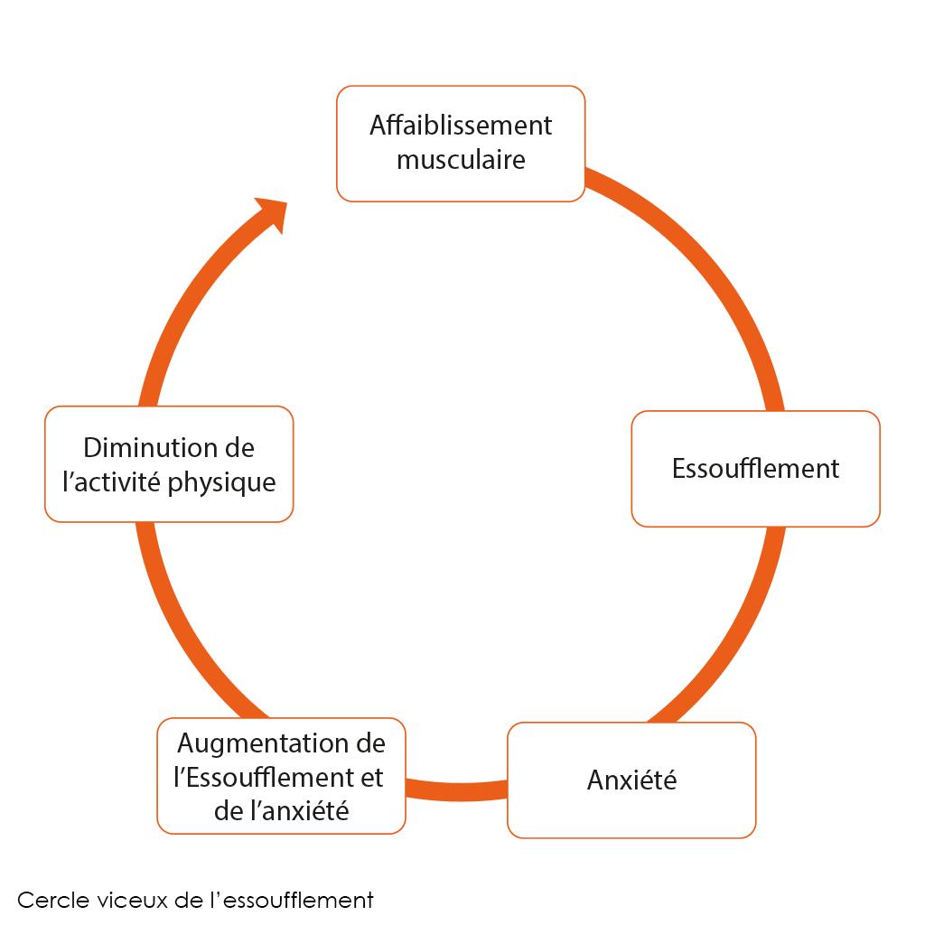 Schéma explicatif du cercle vicieux de l'essoufflement