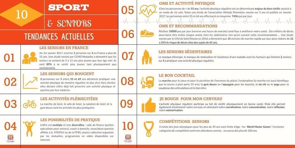 Infographie sur les sports et les seniors en France