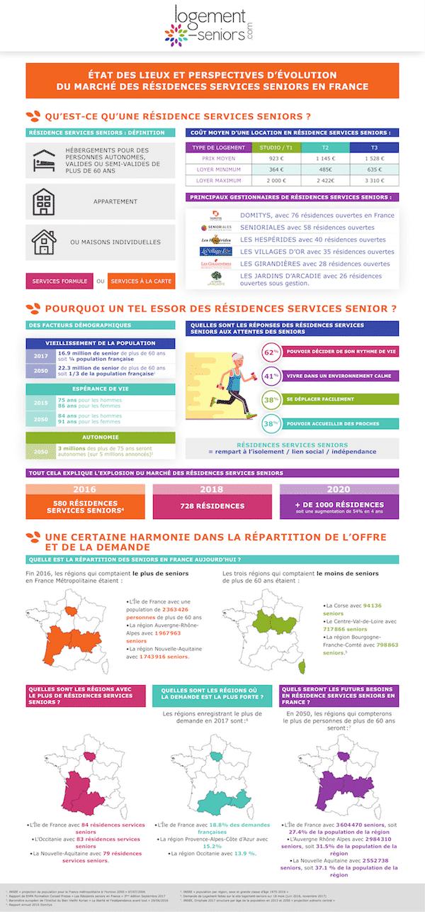 Infographie sur les résidences services seniors